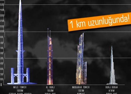 Dünyanın en uzun kulesi için çılgın yarış