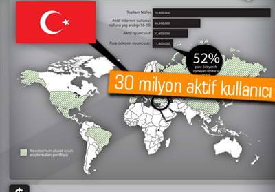 TÜRKİYE DİJİTAL OYUN PAZARI 2012'DE 450 MİLYON DOLARA ULAŞACAK
