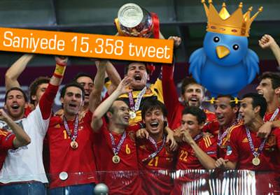 EURO 2012 FİNAL MAÇINDA TWİTTER REKORU KIRILDI